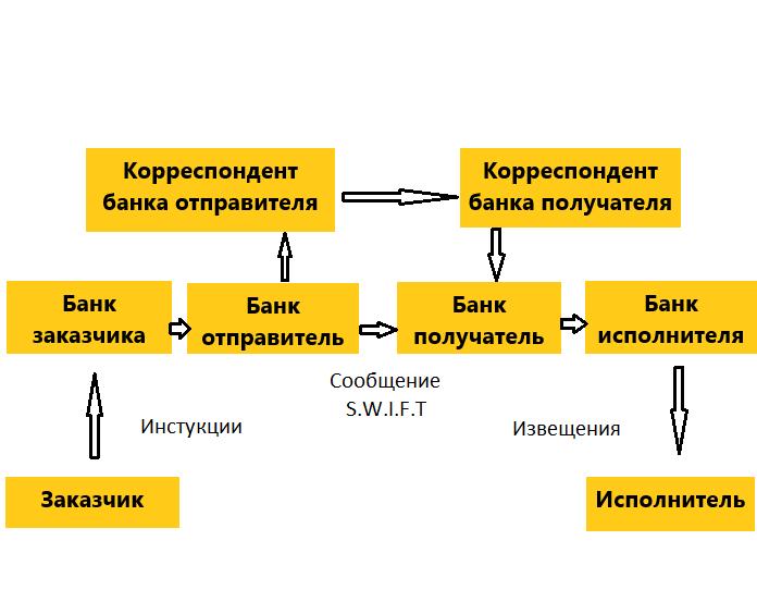 Операции для перевода через банк корреспондент